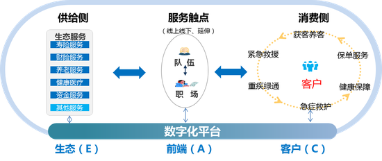 数字化模型EAC