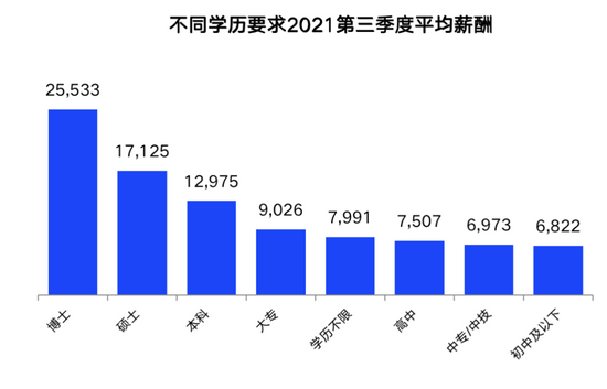 第三季度南宁平均薪酬8596元/月!薪酬最高行业是这个