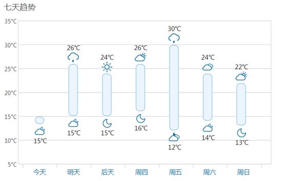 (莫斯科18-24日天气预报 来源:中国天气网)