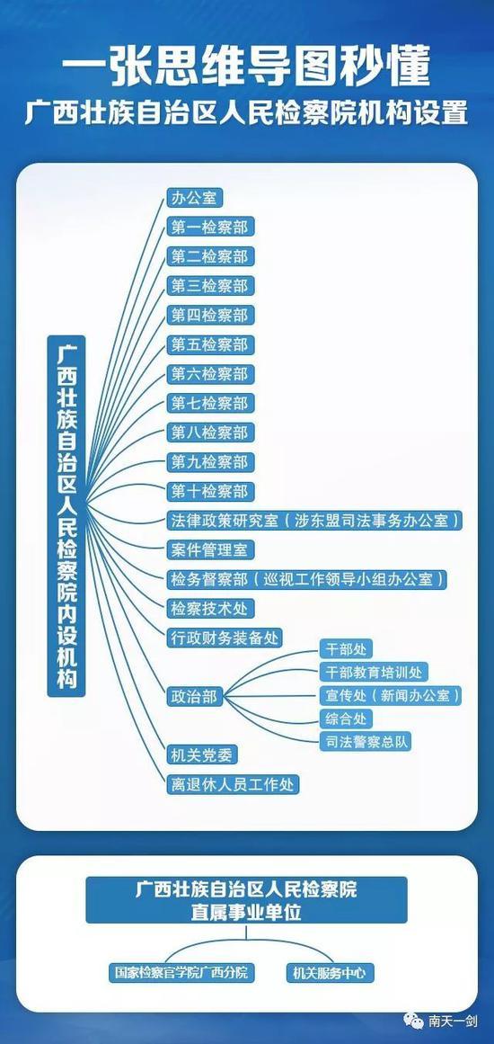 自治区检察院内设机构改革完成!19个机构职能公布
