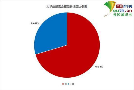 图为大学生是否会接受异地恋比例。中国青年网记者 李华锡 制图