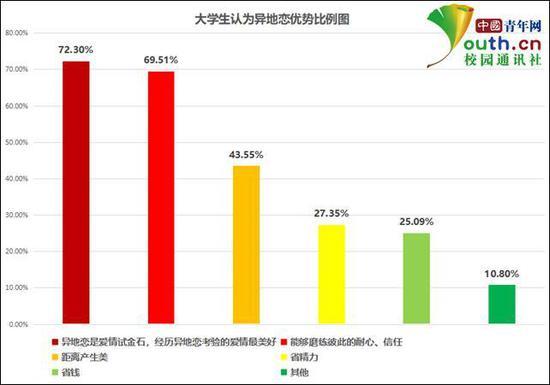 图为大学生认为异地恋的优势比例。中国青年网记者 李华锡 制图