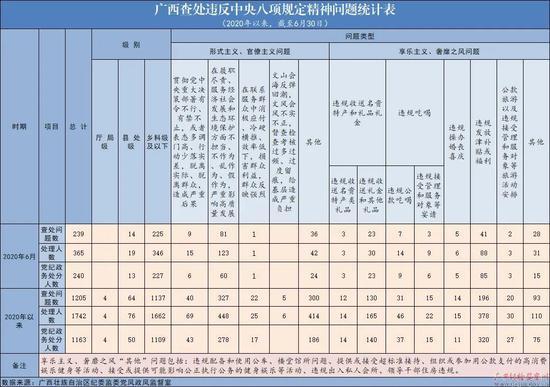 今年6月广西查处违反中央八项规定精神问题239起