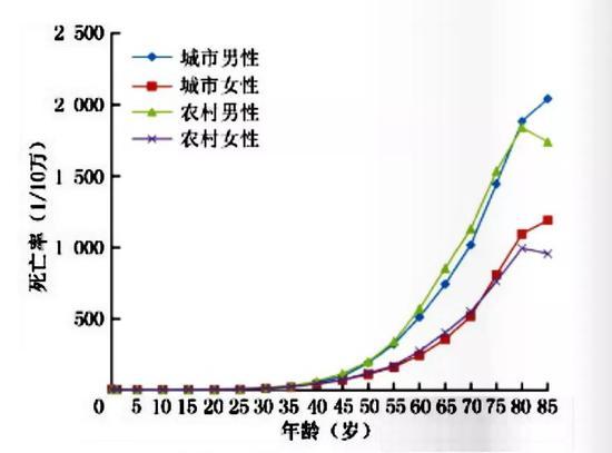 2015年中国恶性肿瘤年龄别死亡情况估计