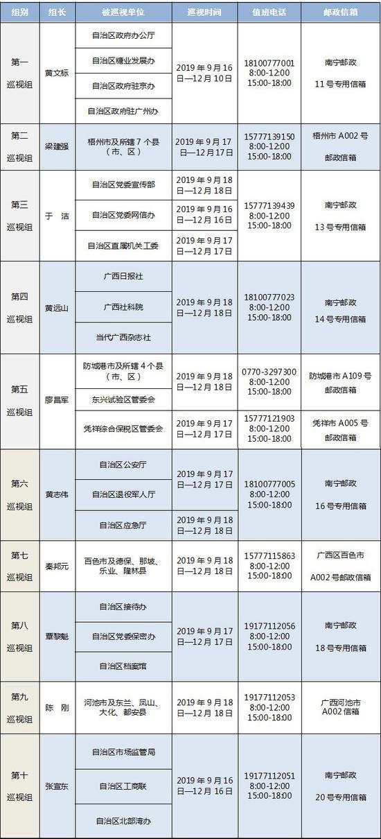 十一届广西党委第九轮巡视完成进驻 涉44个地区单位