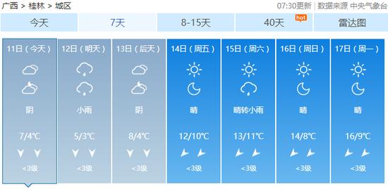 今天(11日),全区阴天有小雨,其中玉林、北海、钦州、防城港等市局部有中雨。