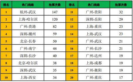 图3:热门城市路线抢票次数