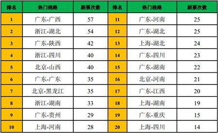 图2:热门省份路线每张票的刷票次数