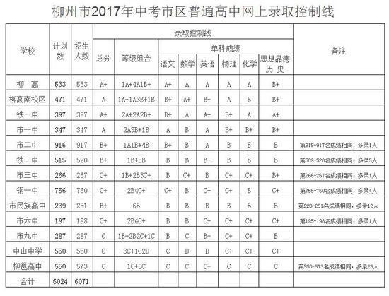 柳州市区高中v高中结束柳高、铁一中等学校你什么记录学籍高中都图片
