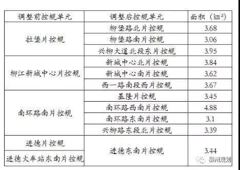 柳江中心区原各片区规划定位
