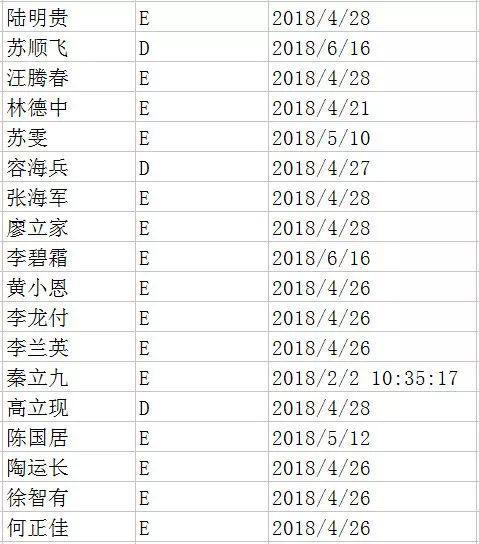 """【汤姆索亚】无视法规!桂林交警对这500名""""失驾""""人员实名曝光"""