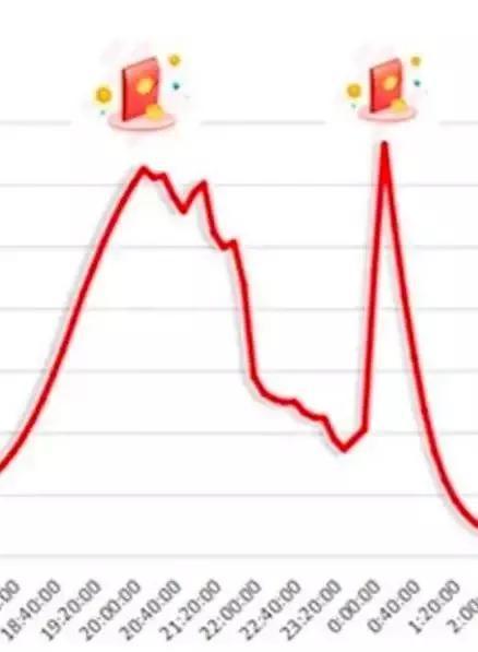 """这也就不难理解零点过后,部分网友""""微信红包转账崩了""""的原因了。"""