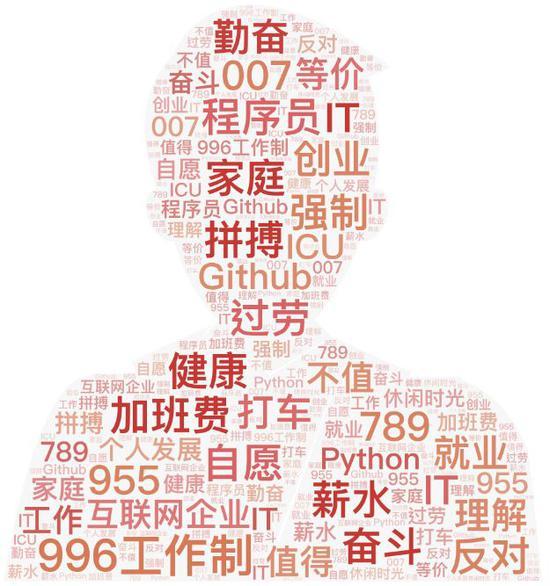 """▲""""996工作制""""话题词云图(数据来源于新华睿思数据云图分析平台)"""