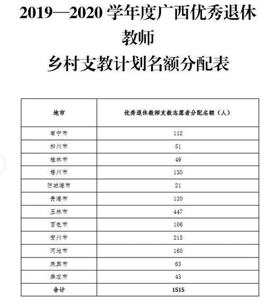 每学年补贴3万 广西公开招募退休教师乡村支教志愿者