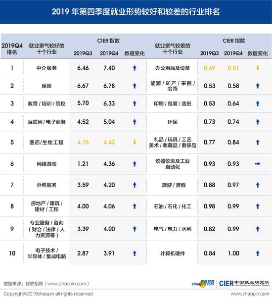2019年四季度南宁就业形势较好 招聘需求人数增幅超20%