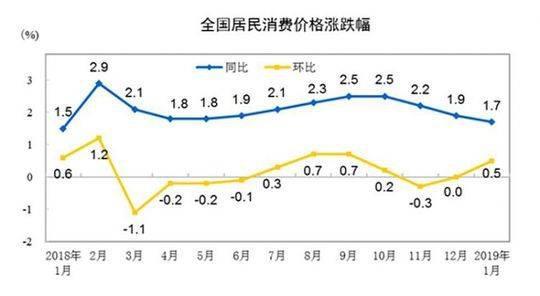 两广领涨!17省份1月CPI涨幅超全国 你家乡涨的多吗