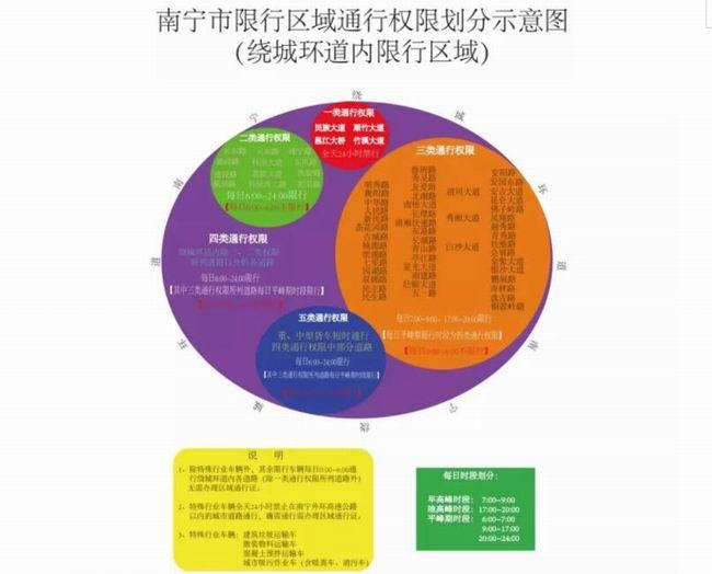 南宁市限行区域通行权限划分示意图(绕城环道内限行区域)