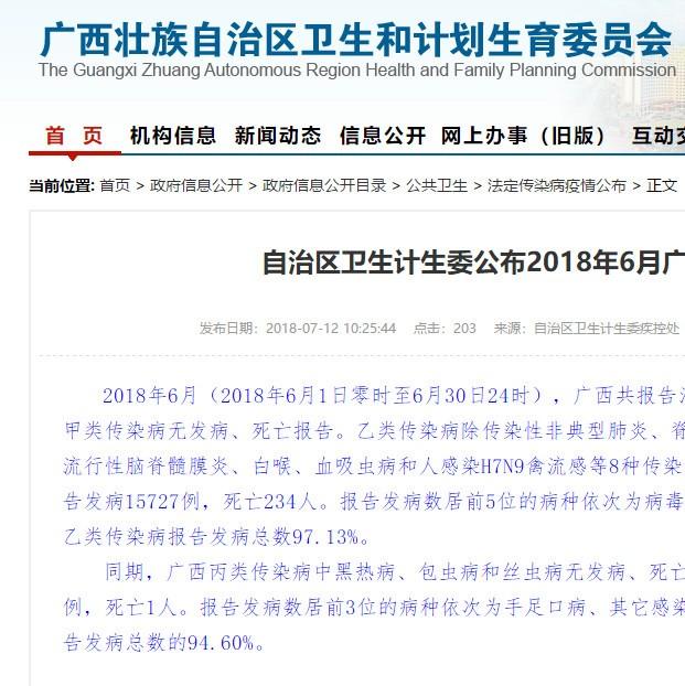 6月广西已有235人死于传染病 比5月多32人