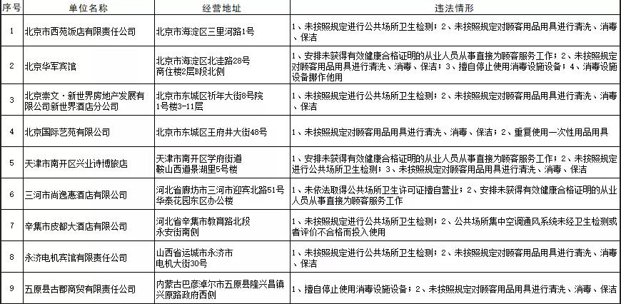 卫健委曝光卫生违法住宿场所 广西这些酒店上榜