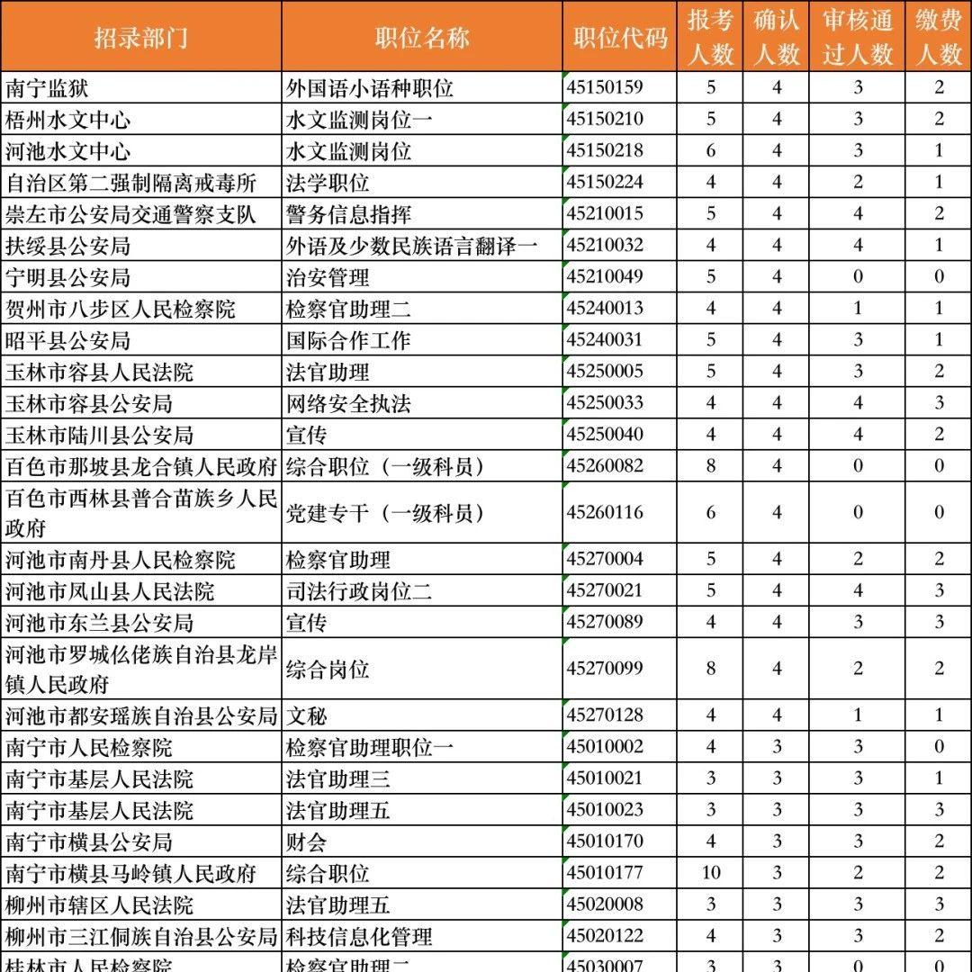 广西区考这个岗位只招1人 却有1083人报名