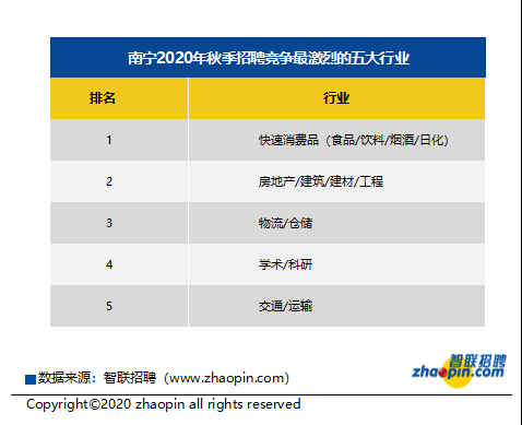南宁今年秋季求职期平均薪酬为7996元/月 你达标了吗
