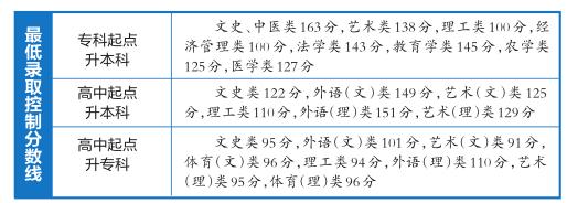广西成人高考最低录取分数线划定 12月20日开始录取