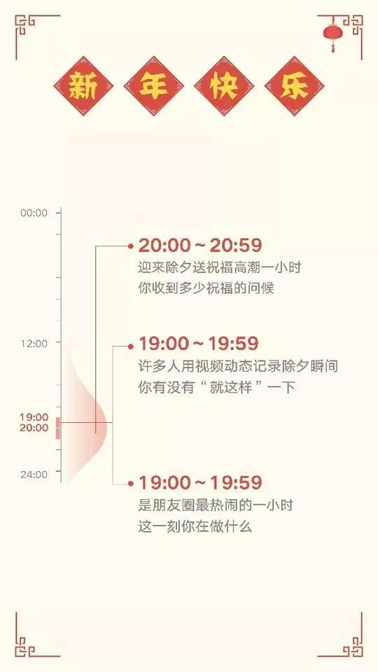 除夕当天,20:00到20:59成为除夕送祝福的高潮。