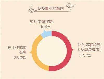 本版图表数据来源:58同城、安居客