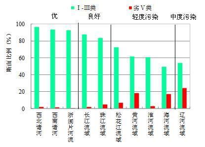 图4 2019年1-3月七大流域和西南、西北诸河及浙闽片河流水质类别比例