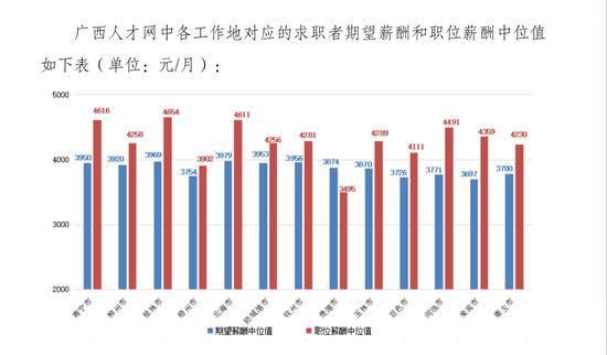 平均5388元/月!2020年广西薪酬报告发布 你达标了吗?