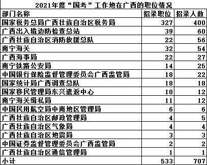 """2021年度""""国考""""开始报名!广西招录707人 岗位详情"""