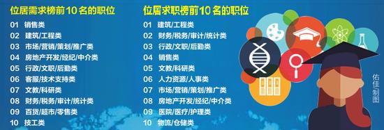 广西人才网联系统2019年第四季度人才供求报告出炉