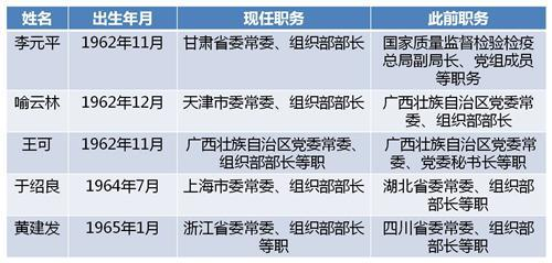 今年已有五省份组织部部长调整