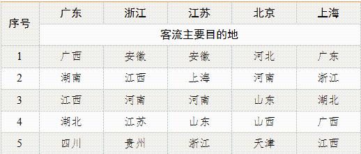 表2 热门迁入省份客流主要来源地分布
