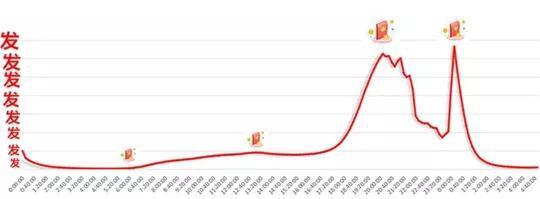 它记录了刚刚过去的除夕里,在微信和QQ上发出的个人红包总数量的实时变化。