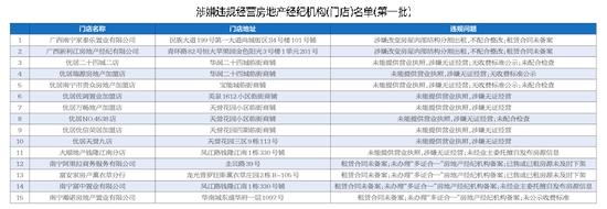 南宁15家房产中介涉嫌违规经营被通报批评