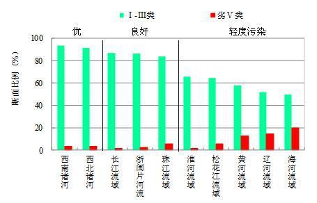 图3 2019年3月七大流域和西南、西北诸河及浙闽片河流水质类别比例