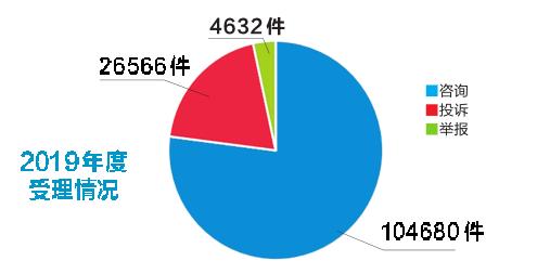 2019年南宁市健身房关门跑路列12315投诉增幅榜第一