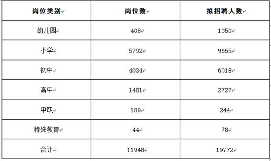 各考区设置岗位数和计划招聘人数如下: