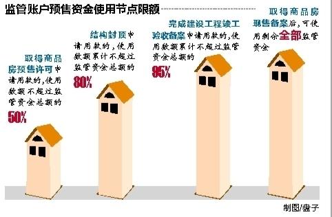 南宁:楼盘取得预售证就可拨付50%监管资金