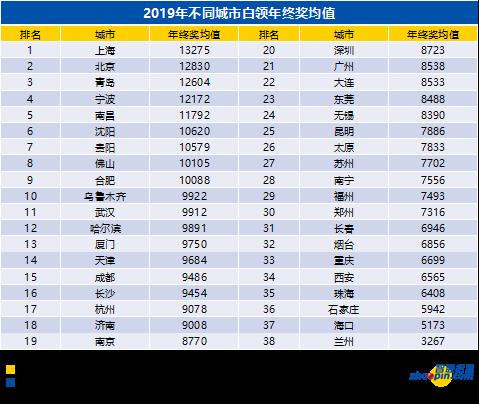 2019南宁白领年终奖平均7556元 在全国排名第28