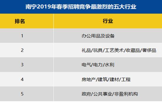 南宁2019年春季平均薪酬7391元/月 十大高薪行业出炉