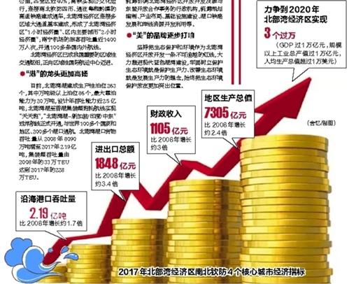 厉害了!南北钦防四市GDP年均增速约11.7%