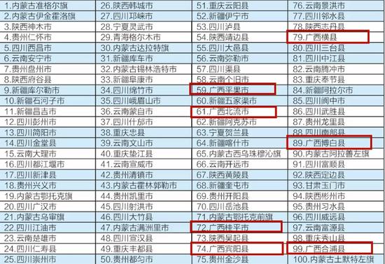 恭喜!广西这些地方上榜2020中国西部百强县市