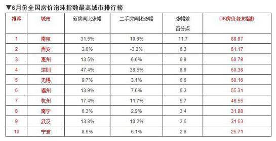 南宁上榜房价泡沫最大十大城市