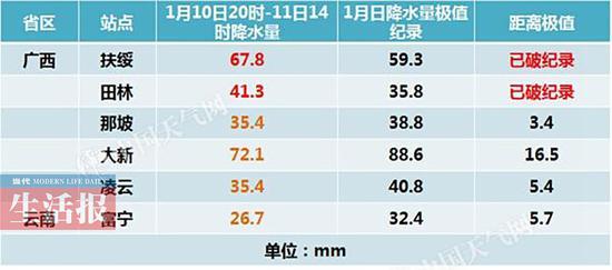 图表来自中国天气网广西站