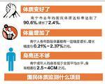 2016年国民体质监测数据 各年龄段南宁人体重在涨