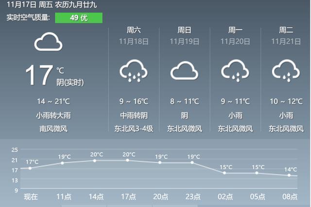 桂林气温大跳水最低8℃ 请注意添加衣物防寒保暖