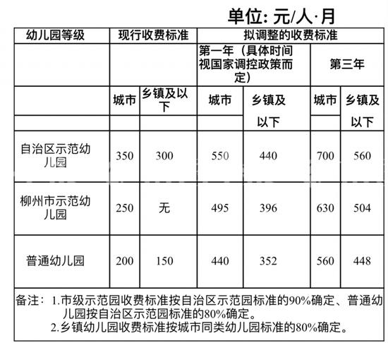 柳州市区公办幼儿园收费拟上调 最高涨一倍|附表