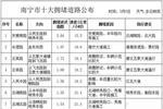 路况回顾!5月8日南宁市易堵道路Top10揭晓